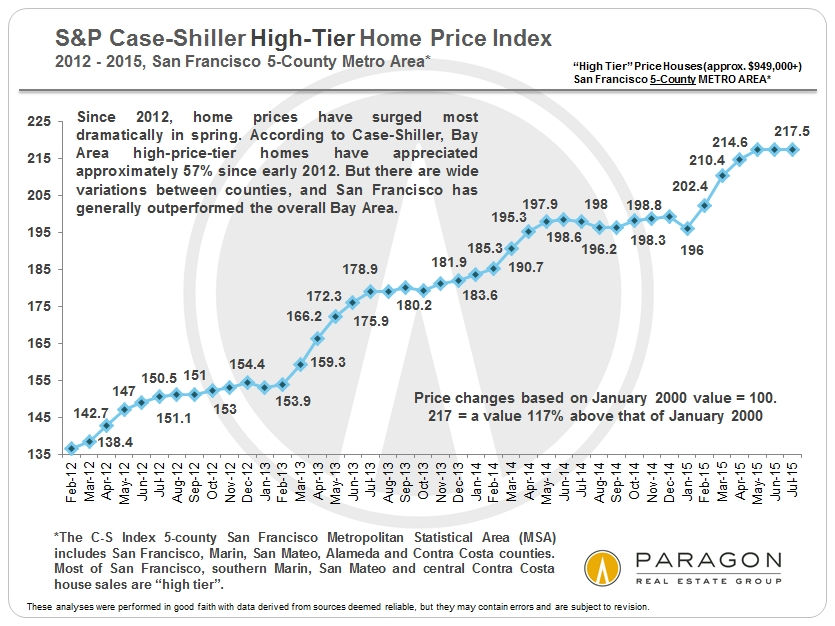 Market Resources « Home Team – Paragon Real Estate