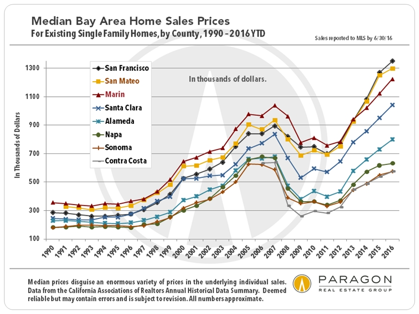 New Cars Are Too Expensive For Median Income Household: Rising Interest Rates & Bay Area Housing Affordability