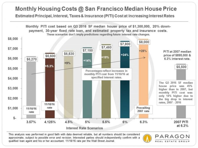 affordability_sf-piti_median-price-sfd_by-interest_rate