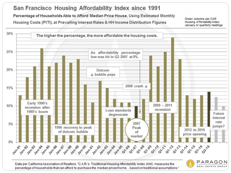 housing-affordability-trends_sf-only_bar-chart