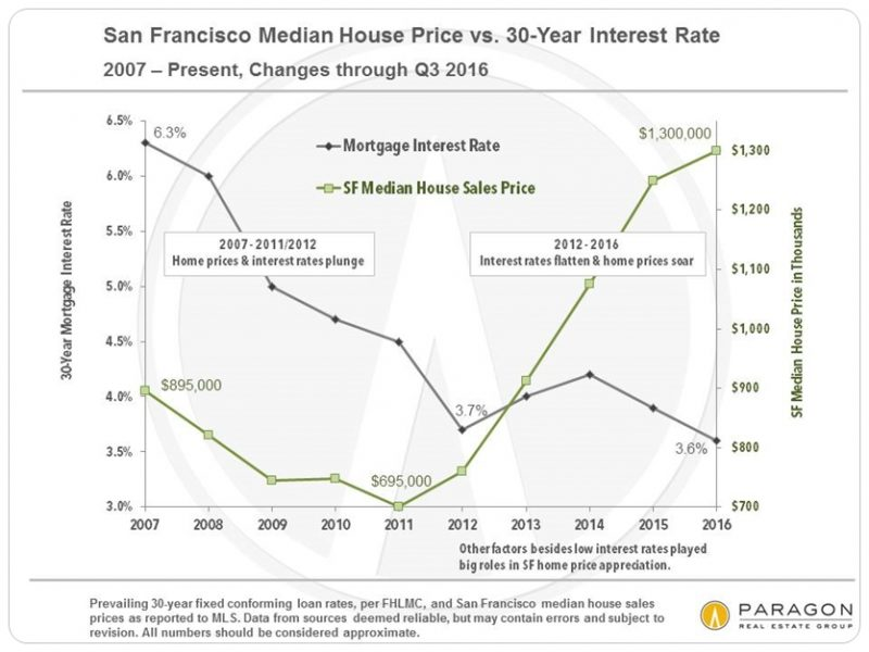 median-sfd-price_vs_interest-rates-sf_since-2007